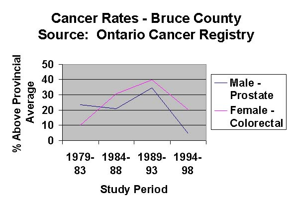 Bruce County cancer statistics 1979-1998
