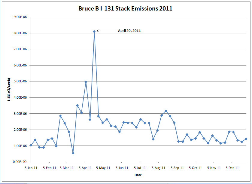 Bruce NGS stack emissions